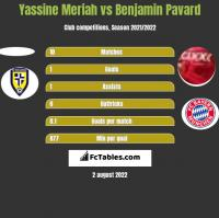 Yassine Meriah vs Benjamin Pavard h2h player stats