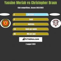 Yassine Meriah vs Christopher Braun h2h player stats