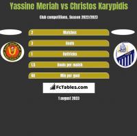 Yassine Meriah vs Christos Karypidis h2h player stats