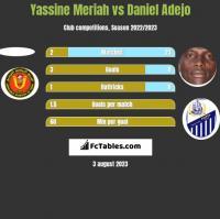 Yassine Meriah vs Daniel Adejo h2h player stats