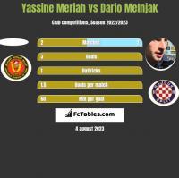 Yassine Meriah vs Dario Melnjak h2h player stats