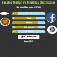 Yassine Meriah vs Dimitrios Chatziisaias h2h player stats