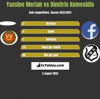 Yassine Meriah vs Dimitris Komesidis h2h player stats