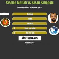 Yassine Meriah vs Hasan Hatipoglu h2h player stats