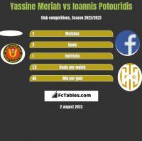 Yassine Meriah vs Ioannis Potouridis h2h player stats