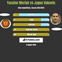 Yassine Meriah vs Jagos Vukovic h2h player stats