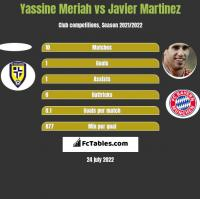 Yassine Meriah vs Javier Martinez h2h player stats