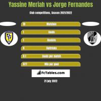 Yassine Meriah vs Jorge Fernandes h2h player stats
