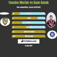 Yassine Meriah vs Kaan Kanak h2h player stats