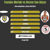 Yassine Meriah vs Kerem Can Akyuz h2h player stats