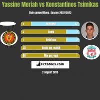 Yassine Meriah vs Konstantinos Tsimikas h2h player stats