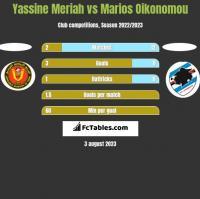 Yassine Meriah vs Marios Oikonomou h2h player stats