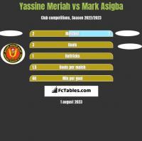 Yassine Meriah vs Mark Asigba h2h player stats
