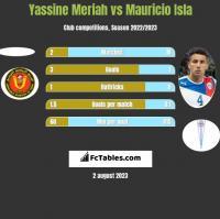 Yassine Meriah vs Mauricio Isla h2h player stats