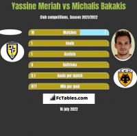 Yassine Meriah vs Michalis Bakakis h2h player stats