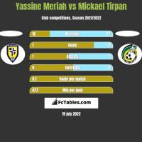 Yassine Meriah vs Mickael Tirpan h2h player stats