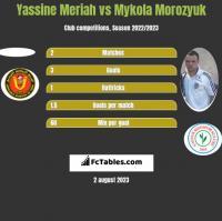 Yassine Meriah vs Mykola Morozyuk h2h player stats
