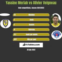 Yassine Meriah vs Olivier Veigneau h2h player stats