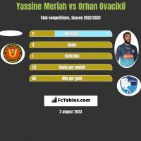 Yassine Meriah vs Orhan Ovacikli h2h player stats