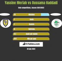 Yassine Meriah vs Oussama Haddadi h2h player stats