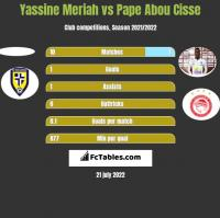 Yassine Meriah vs Pape Abou Cisse h2h player stats