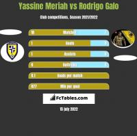 Yassine Meriah vs Rodrigo Galo h2h player stats