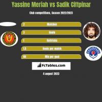 Yassine Meriah vs Sadik Ciftpinar h2h player stats