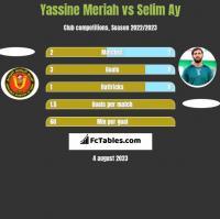 Yassine Meriah vs Selim Ay h2h player stats