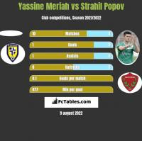 Yassine Meriah vs Strahil Popov h2h player stats