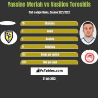 Yassine Meriah vs Vasilios Torosidis h2h player stats