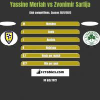 Yassine Meriah vs Zvonimir Sarlija h2h player stats