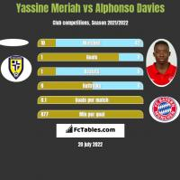 Yassine Meriah vs Alphonso Davies h2h player stats