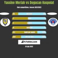 Yassine Meriah vs Dogucan Haspolat h2h player stats