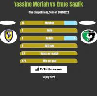 Yassine Meriah vs Emre Saglik h2h player stats