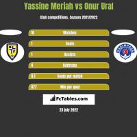 Yassine Meriah vs Onur Ural h2h player stats