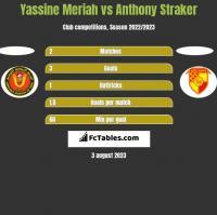Yassine Meriah vs Anthony Straker h2h player stats