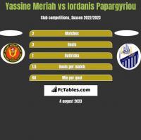 Yassine Meriah vs Iordanis Papargyriou h2h player stats