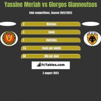 Yassine Meriah vs Giorgos Giannoutsos h2h player stats