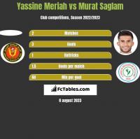 Yassine Meriah vs Murat Saglam h2h player stats