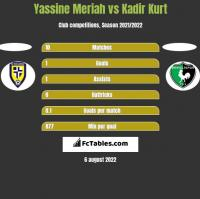 Yassine Meriah vs Kadir Kurt h2h player stats