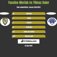 Yassine Meriah vs Yilmaz Daler h2h player stats