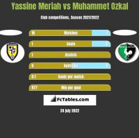 Yassine Meriah vs Muhammet Ozkal h2h player stats