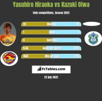 Yasuhiro Hiraoka vs Kazuki Oiwa h2h player stats