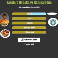 Yasuhiro Hiraoka vs Kazunari Ono h2h player stats