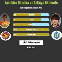 Yasuhiro Hiraoka vs Takuya Okamoto h2h player stats