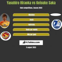 Yasuhiro Hiraoka vs Keisuke Saka h2h player stats