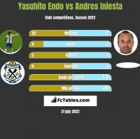 Yasuhito Endo vs Andres Iniesta h2h player stats