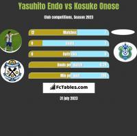 Yasuhito Endo vs Kosuke Onose h2h player stats