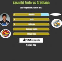 Yasushi Endo vs Cristiano h2h player stats
