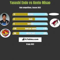 Yasushi Endo vs Kento Misao h2h player stats